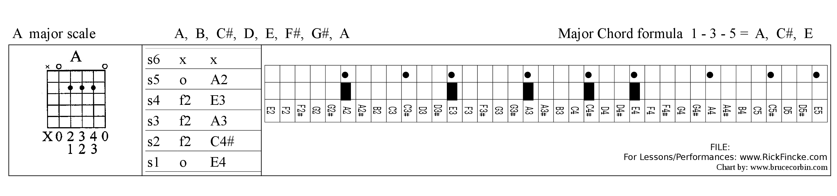 Guitar Chords Bruce Corbin